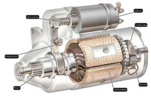 starter motor and solenoid structure
