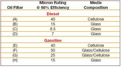 Oil filter micron chart