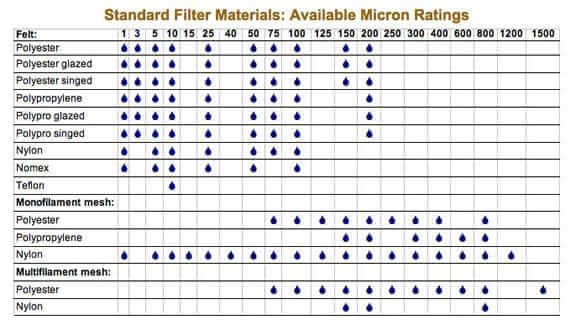 Oil filter specifications micron chart