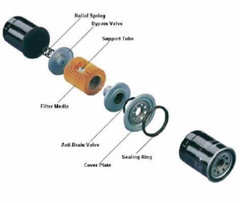 Parts of an a typical spin on oil filter