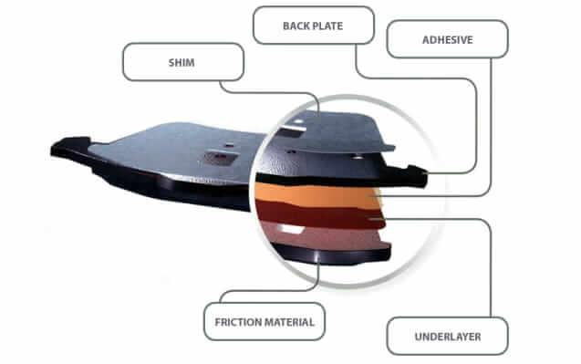Parts of a brake rotor pad (bonded)