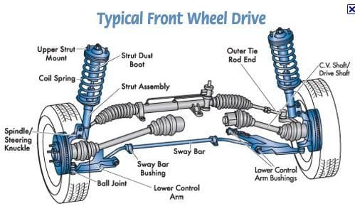 The control Arm Diagram