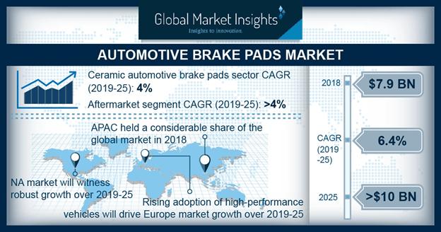 Brake Pads Market Share