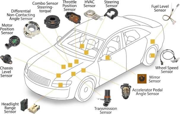 Automotive Sensor Type Locations