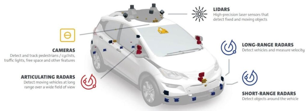 Automotive Sensor Location Diagram