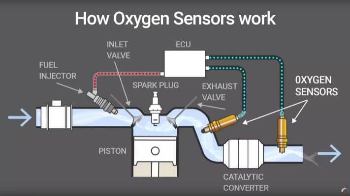 Oxygen Sensors Function Diagram