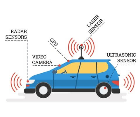 Sensors in Autonmomus Cars