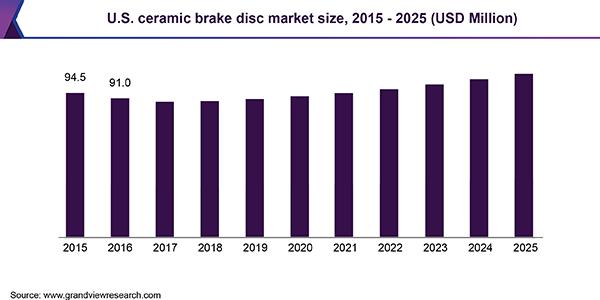 USA Ceramic Brake Disc Market