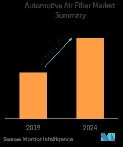 automotive air filter market size