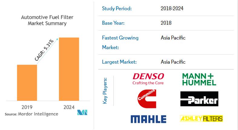 Automotive Fuel Filter Market Share