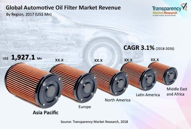 Oil Filter Market Share