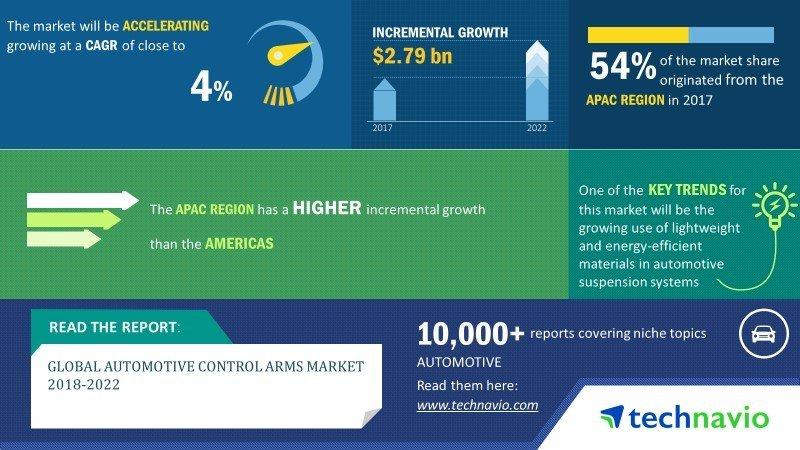 automotive control arms market overview