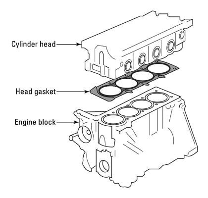 What is a Cylinder Head?|Cylinder Head Definition and Function - MZW MotorMZW Motor
