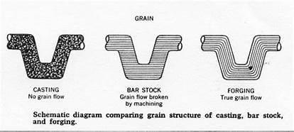 Piston diagram compairing grain structure