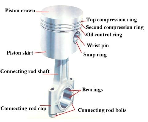 Piston diagram