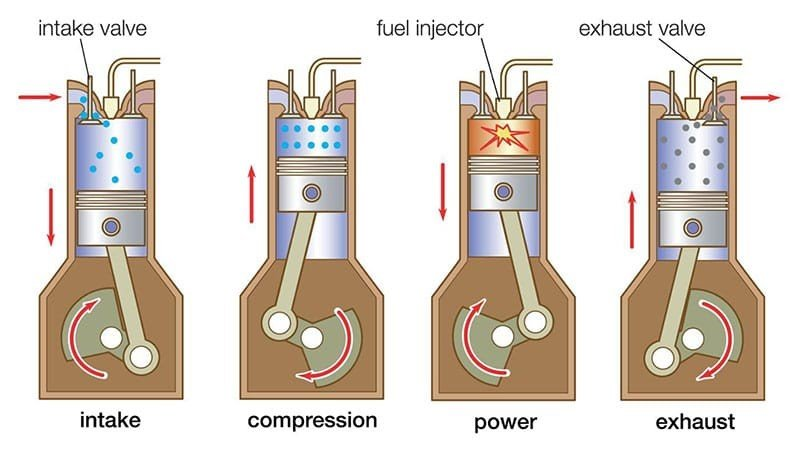 piston function in an engine