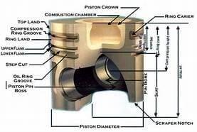the piston anatomy