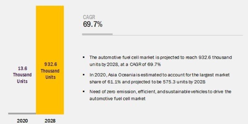 Automotive Fuel Cell Market Overview