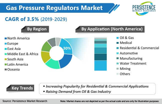 the global fuel pressure regulator market overview