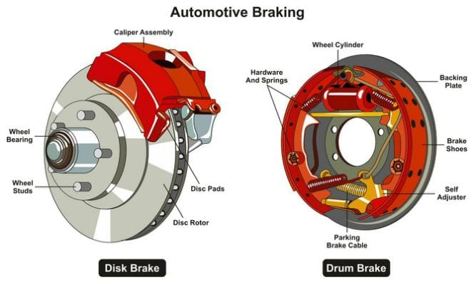 Automotive Braking