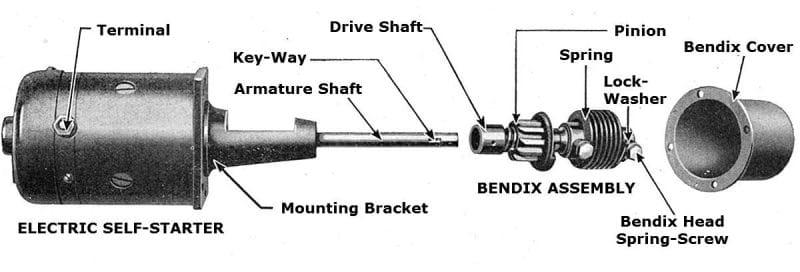 Starter Bendix Drives, Starter Drive ManufacturerMZW Motor