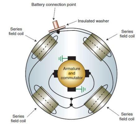 starter field coil process
