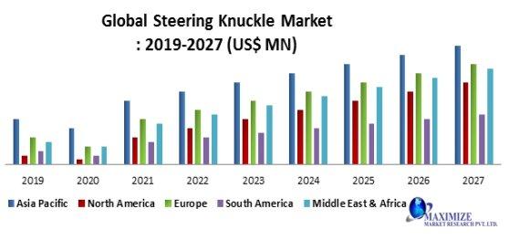 Global Steering Market