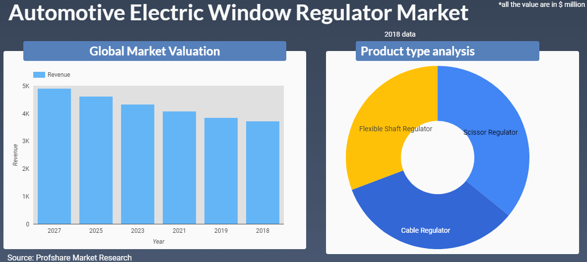 Electric window Regulator Market
