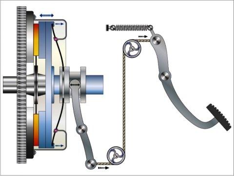 clutch release mechanism