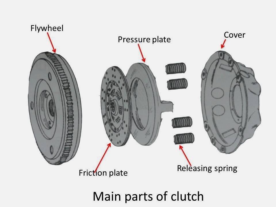 automotive clutch parts
