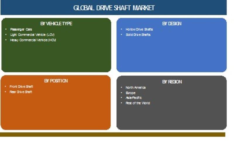 Global Drive Shaft Market