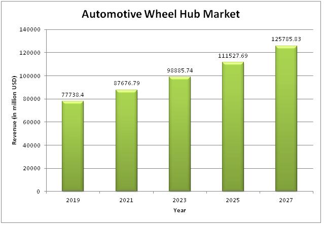 C:\Users\123\Desktop\Automotive-Wheel-Hub-Market.png